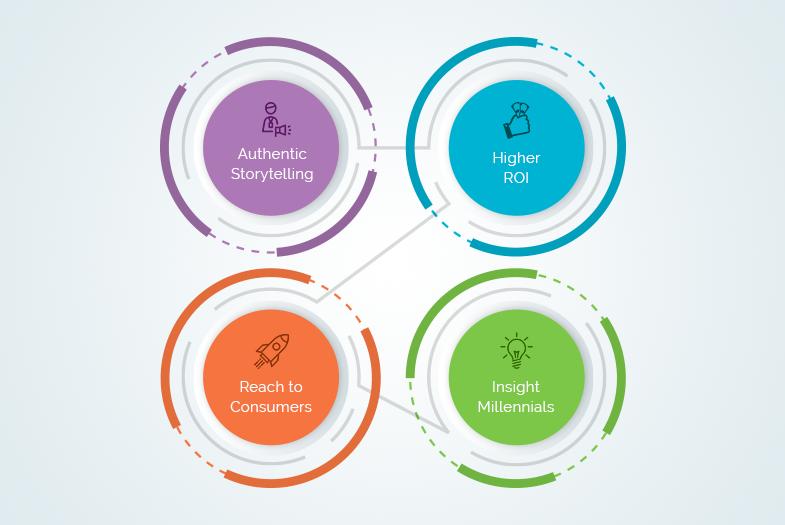 Linkedin Sales Navigator steps